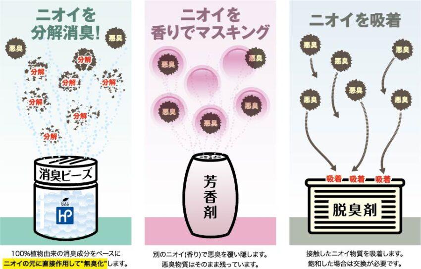 消臭ビーズ・芳香剤・脱臭剤の違い