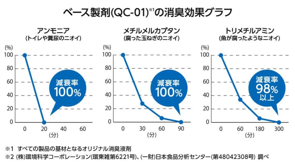 オリジナル消臭液剤の消臭効果グラフ